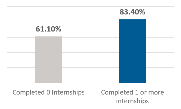This is a graphical representation of the percent of students who completed an internship.