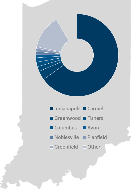 This graph represents Indiana and the percents of students who will live in Indianapolis or someplace else in Indiana.