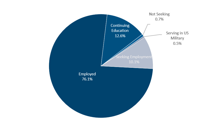 This chart represents the percentages of students who have either been employed, continued their education, are serving in US military, or are not seeking jobs.